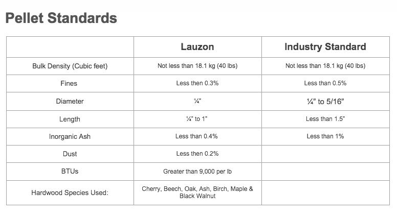 Lauzon wood-pellet standards