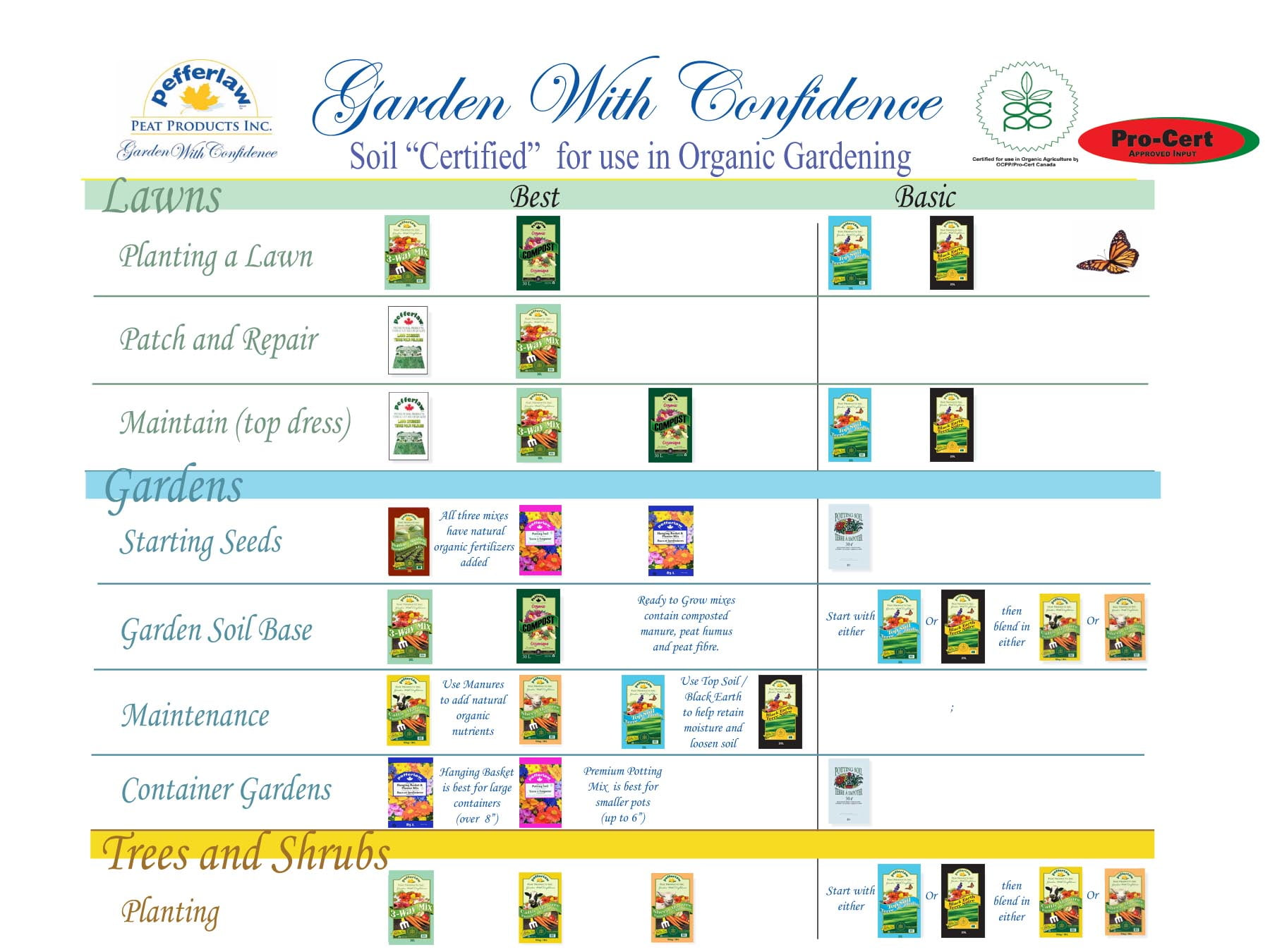 Organic Soils Chart