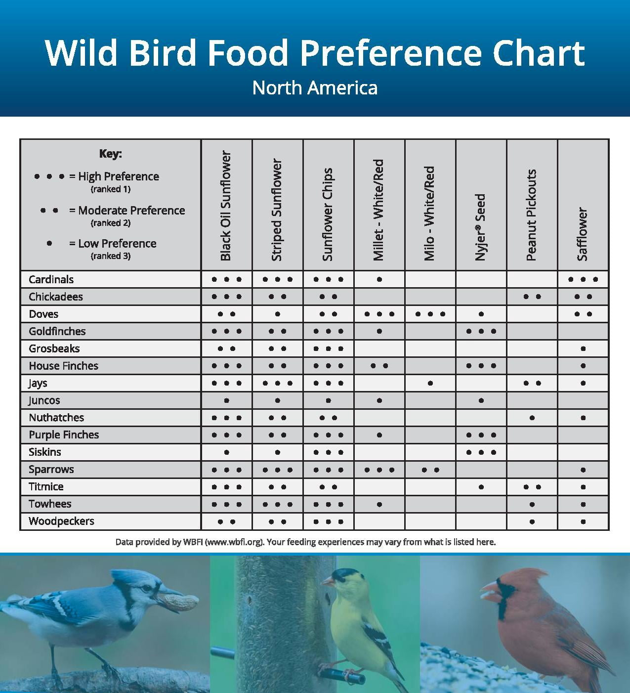 Pestell-Minerals-Bird-Food-Preference-Chart-page-001